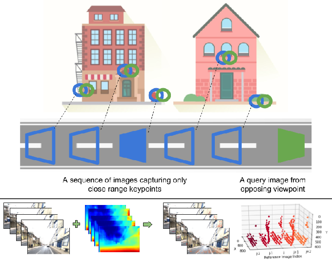 Figure 1 for Look No Deeper: Recognizing Places from Opposing Viewpoints under Varying Scene Appearance using Single-View Depth Estimation