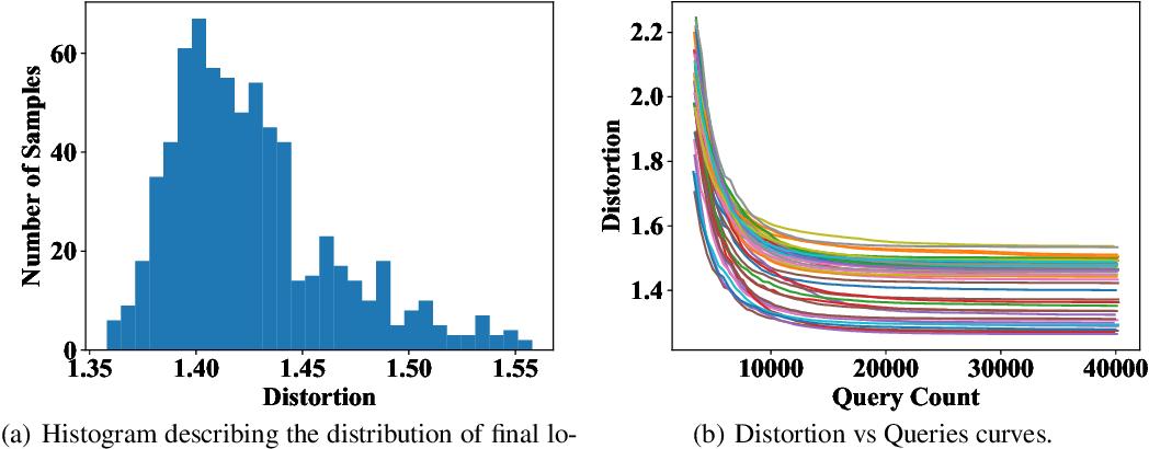 Figure 1 for BOSH: An Efficient Meta Algorithm for Decision-based Attacks