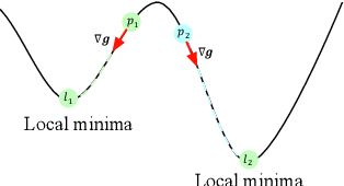 Figure 3 for BOSH: An Efficient Meta Algorithm for Decision-based Attacks