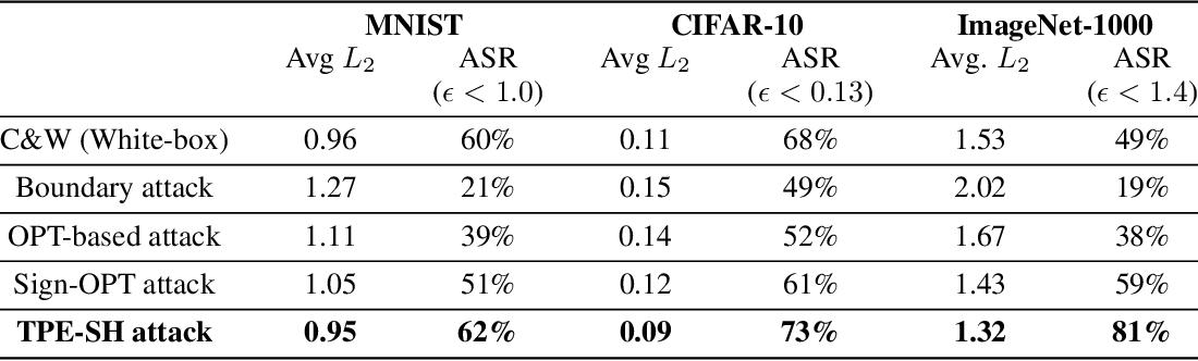 Figure 2 for BOSH: An Efficient Meta Algorithm for Decision-based Attacks