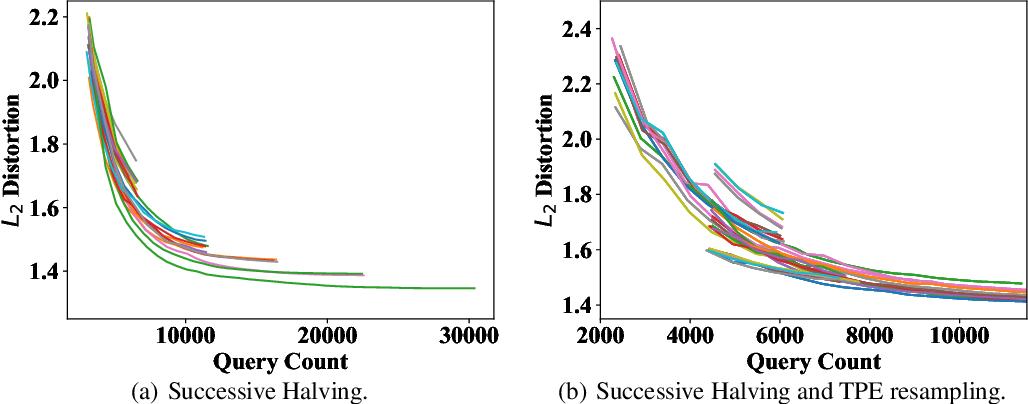 Figure 4 for BOSH: An Efficient Meta Algorithm for Decision-based Attacks