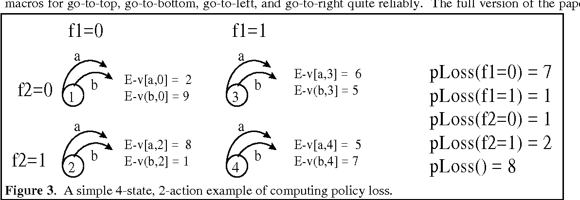 Figure 3. A simple 4-state, 2-action example of computing policy loss.