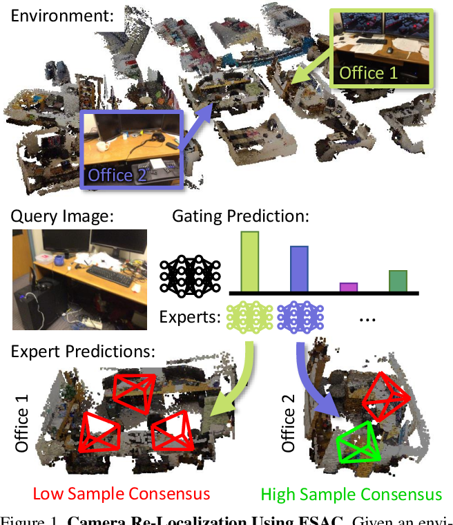 Figure 1 for Expert Sample Consensus Applied to Camera Re-Localization