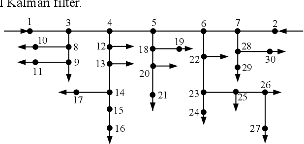 Figure 3 for Robust Kalman filter-based dynamic state estimation of natural gas pipeline networks