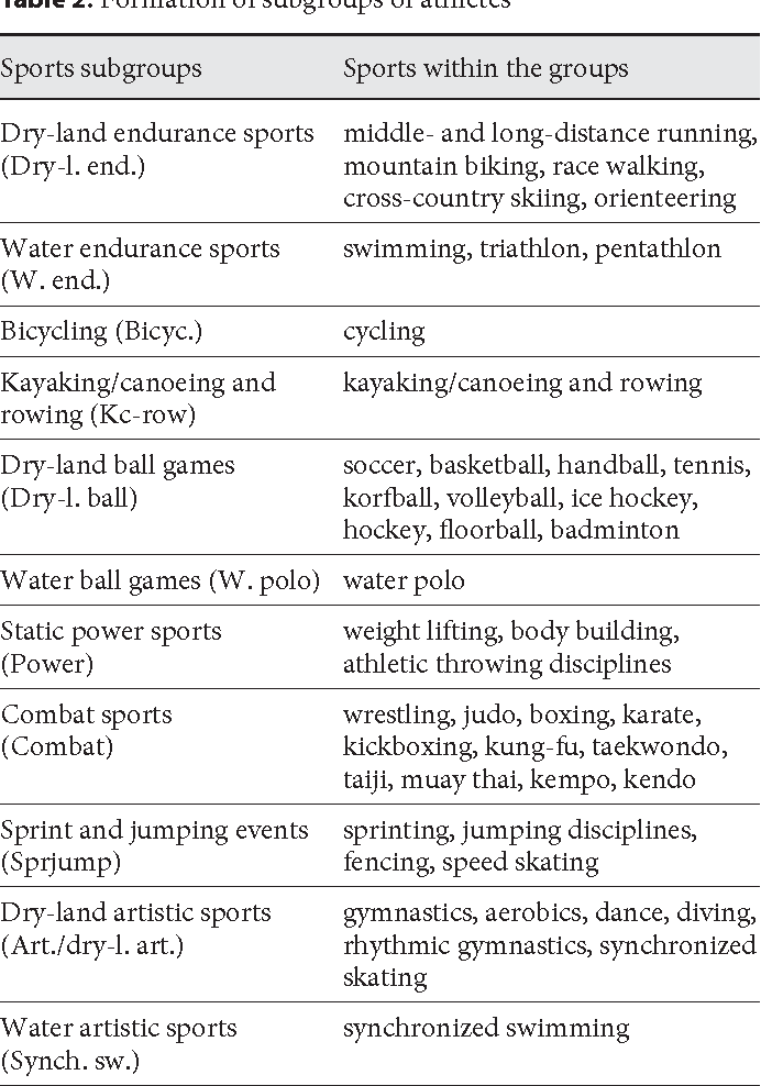 Table 4 From Resting Blood Pressure Values Of Adult Athletes