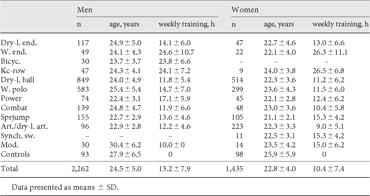 Table 3 From Resting Blood Pressure Values Of Adult Athletes