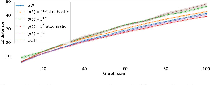 Figure 3 for fGOT: Graph Distances based on Filters and Optimal Transport