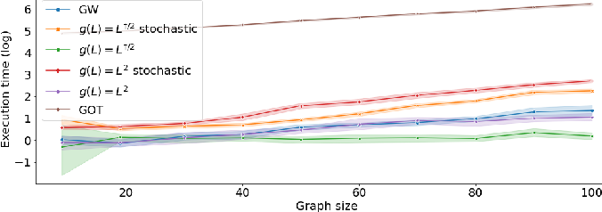 Figure 4 for fGOT: Graph Distances based on Filters and Optimal Transport
