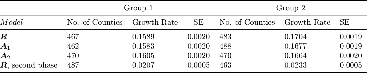 Figure 4 for The Interplay of Demographic Variables and Social Distancing Scores in Deep Prediction of U.S. COVID-19 Cases