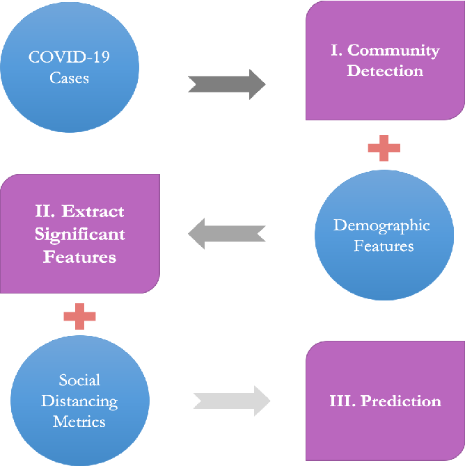 Figure 1 for The Interplay of Demographic Variables and Social Distancing Scores in Deep Prediction of U.S. COVID-19 Cases