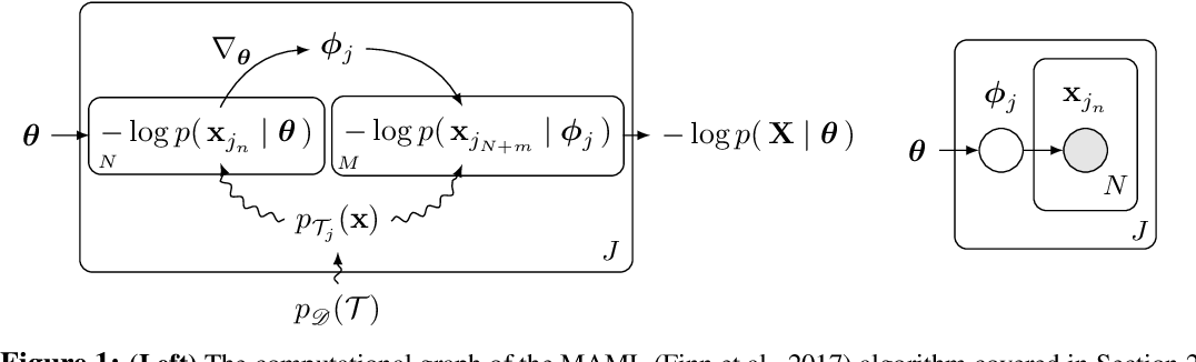 Figure 1 for Recasting Gradient-Based Meta-Learning as Hierarchical Bayes