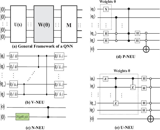 Figure 1 for Exploration of Quantum Neural Architecture by Mixing Quantum Neuron Designs