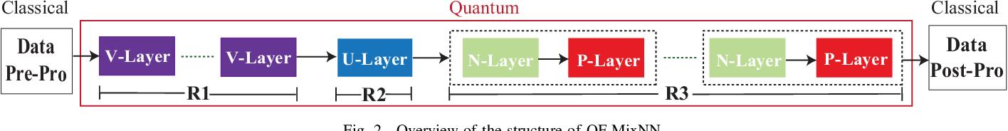 Figure 2 for Exploration of Quantum Neural Architecture by Mixing Quantum Neuron Designs