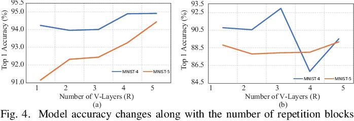 Figure 4 for Exploration of Quantum Neural Architecture by Mixing Quantum Neuron Designs