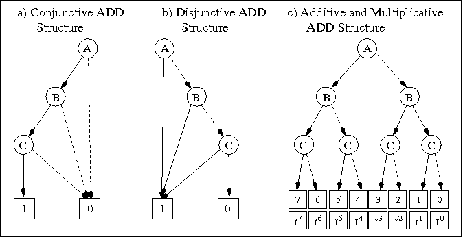 Figure 1 From Affine Algebraic Decision Diagrams Aadds And Their