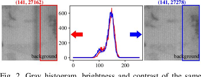 Figure 4 for SIGAN: A Novel Image Generation Method for Solar Cell Defect Segmentation and Augmentation