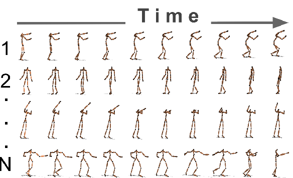 Figure 1 for Deep representation learning for human motion prediction and classification