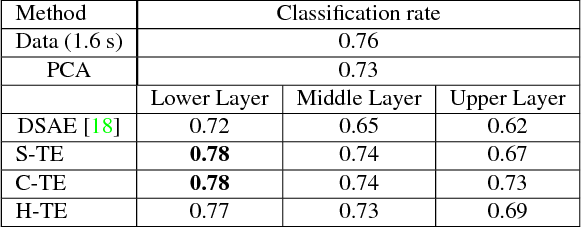 Figure 2 for Deep representation learning for human motion prediction and classification