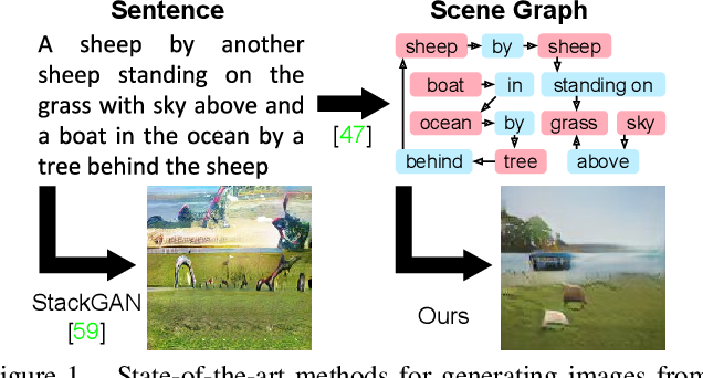 Figure 1 for Image Generation from Scene Graphs