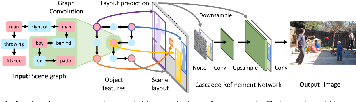 Figure 3 for Image Generation from Scene Graphs