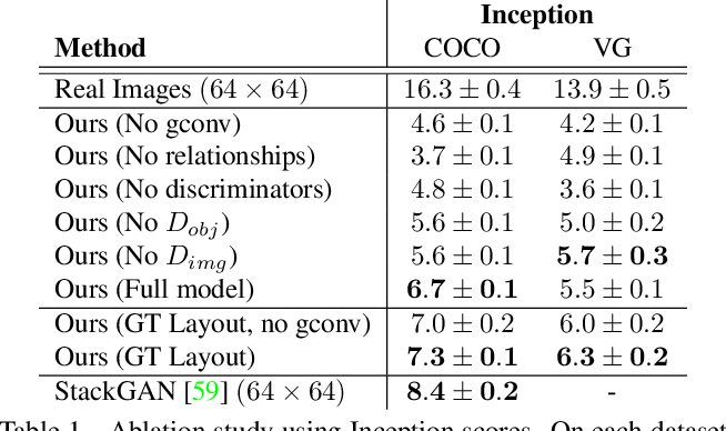 Figure 2 for Image Generation from Scene Graphs