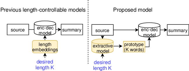 Figure 2 for Length-controllable Abstractive Summarization by Guiding with Summary Prototype