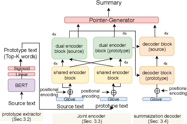 Figure 4 for Length-controllable Abstractive Summarization by Guiding with Summary Prototype