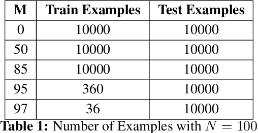 Figure 2 for A Memory-Augmented Neural Network Model of Abstract Rule Learning
