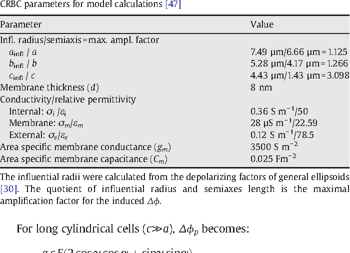 Effects Of Cell Orientation And Electric Field Frequency On The