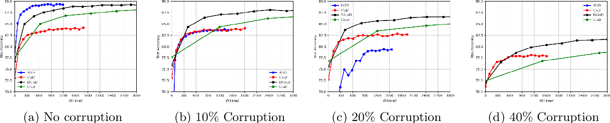 Figure 2 for Robust Training in High Dimensions via Block Coordinate Geometric Median Descent