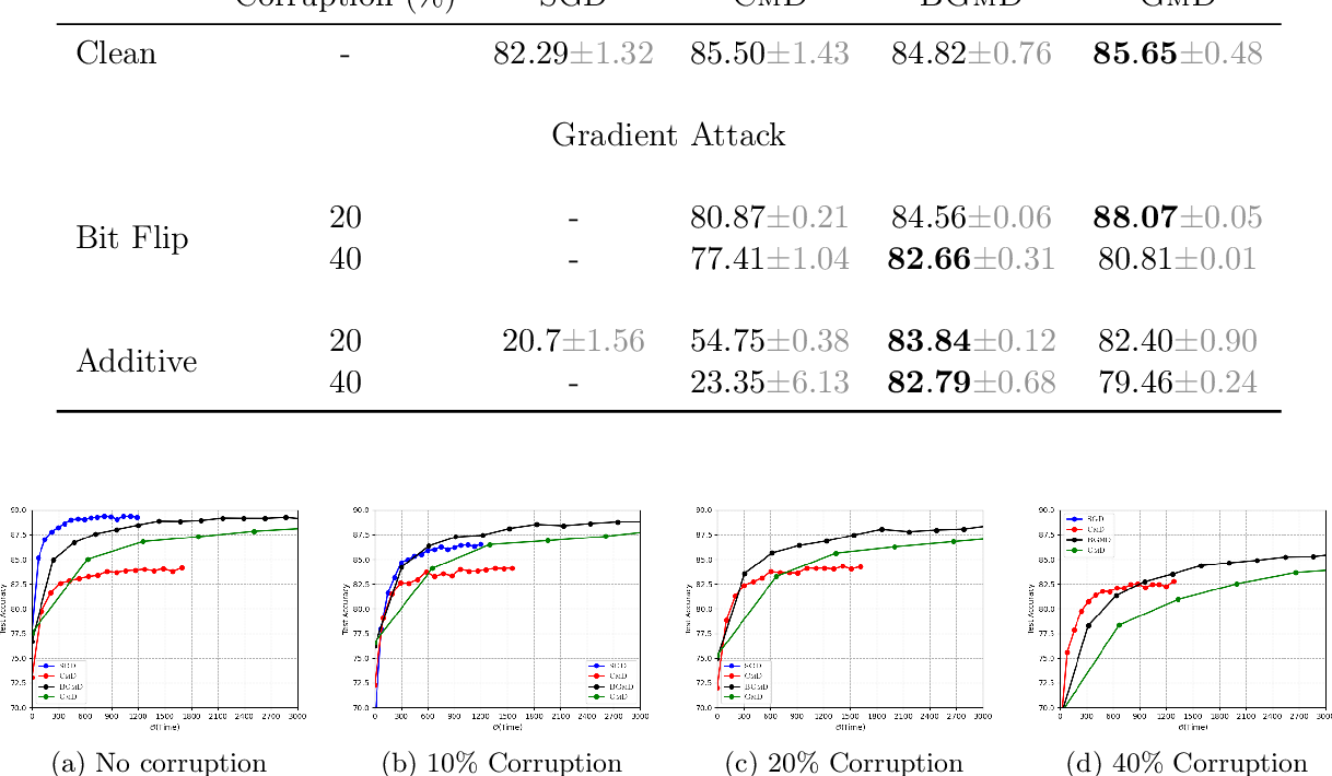 Figure 4 for Robust Training in High Dimensions via Block Coordinate Geometric Median Descent