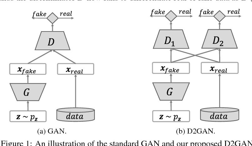Figure 1 for Dual Discriminator Generative Adversarial Nets