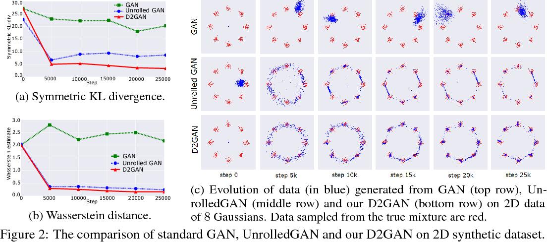 Figure 3 for Dual Discriminator Generative Adversarial Nets