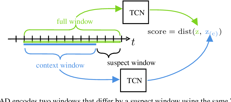 Figure 1 for Neural Contextual Anomaly Detection for Time Series