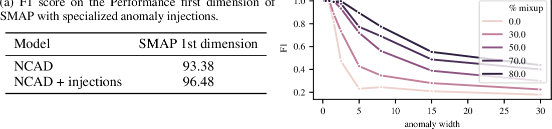 Figure 4 for Neural Contextual Anomaly Detection for Time Series