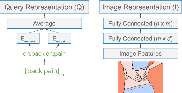Figure 3 for Learning Multilingual Word Embeddings Using Image-Text Data