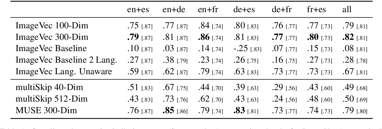 Figure 2 for Learning Multilingual Word Embeddings Using Image-Text Data