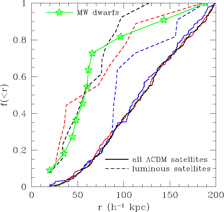 Fig. 8.— The fraction of satellites within a certain distance from the center of their host galaxy. The solid lines show distributions of the ΛCDM satellites in the three galactic halos, while the connected stars show the distribution of dwarf galaxies around the Milky Way. The figure shows that radial distribution of observed satellites is more compact than that of the overall population of dark matter satellites. The dashed lines show distributions for the luminous satellites in our model (§ 6). The population of luminous satellites is the same in this and previous figures.