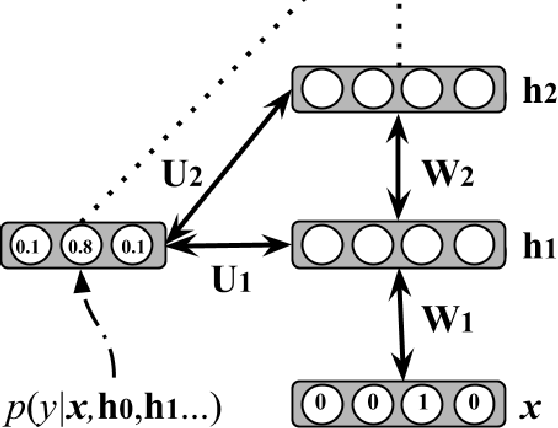 Figure 1 for Online Semi-Supervised Learning with Deep Hybrid Boltzmann Machines and Denoising Autoencoders