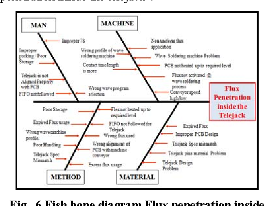 Figure 6 from reduction of scrap in an electronic assembly line 6 fish bone diagram flux penetration inside the telejack ccuart Image collections