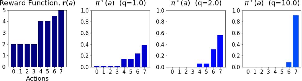 Figure 2 for Tsallis Reinforcement Learning: A Unified Framework for Maximum Entropy Reinforcement Learning