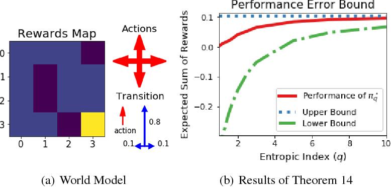 Figure 3 for Tsallis Reinforcement Learning: A Unified Framework for Maximum Entropy Reinforcement Learning
