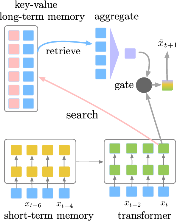 Figure 1 for Adaptive Semiparametric Language Models