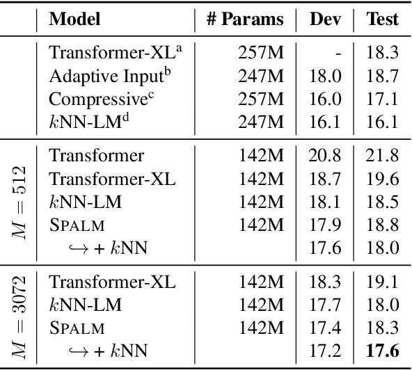 Figure 3 for Adaptive Semiparametric Language Models