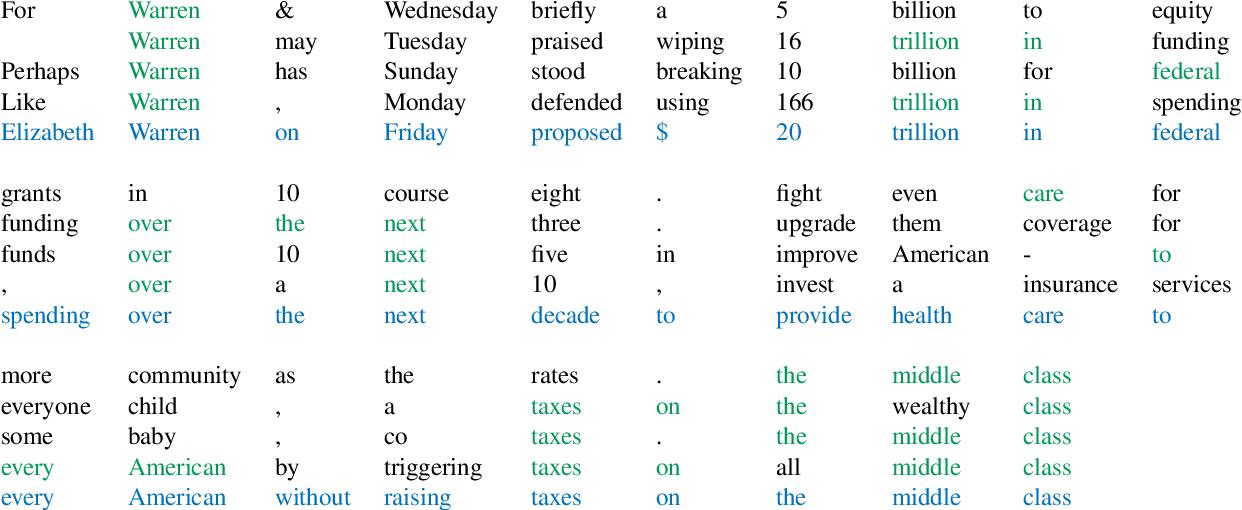 Figure 4 for Adaptive Semiparametric Language Models