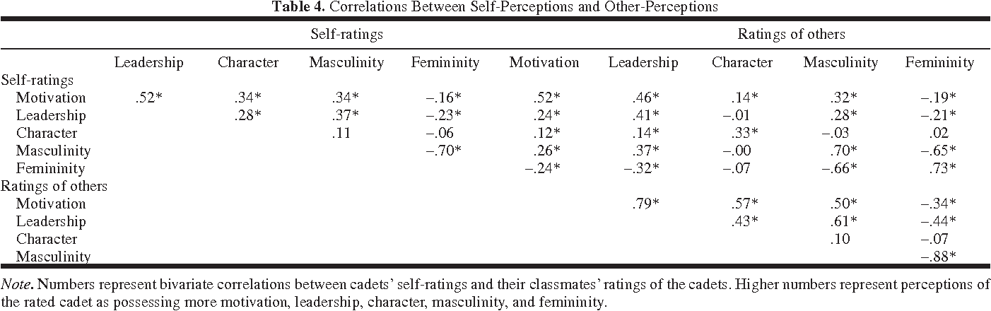 Gender Stereotypes and the Evaluation of Men and Women in Military