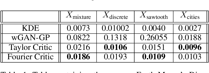 Figure 2 for Summable Reparameterizations of Wasserstein Critics in the One-Dimensional Setting