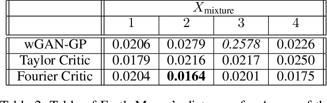 Figure 3 for Summable Reparameterizations of Wasserstein Critics in the One-Dimensional Setting