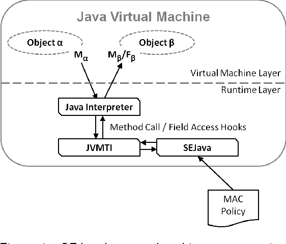 Security Enhanced Java: Mandatory Access Control for the