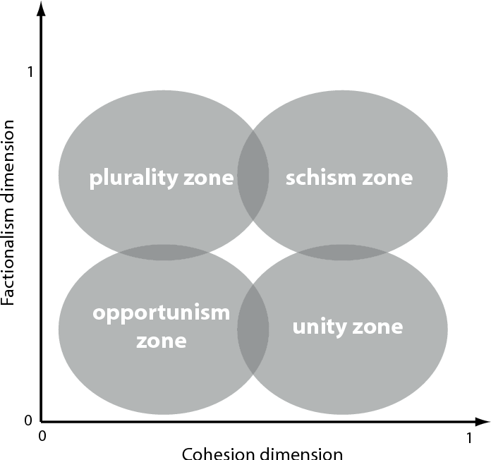 A New Measure for Party Coherence: Applying a Physics-Based Concept